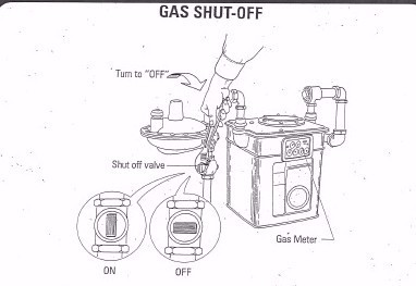 Electric, Gas and Water Shut-Off Instruction Sheets for